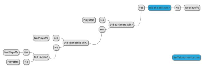 playoff tree